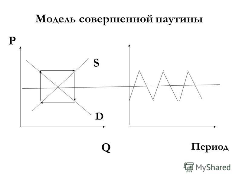 Модель совершенной паутины P Q D S Период