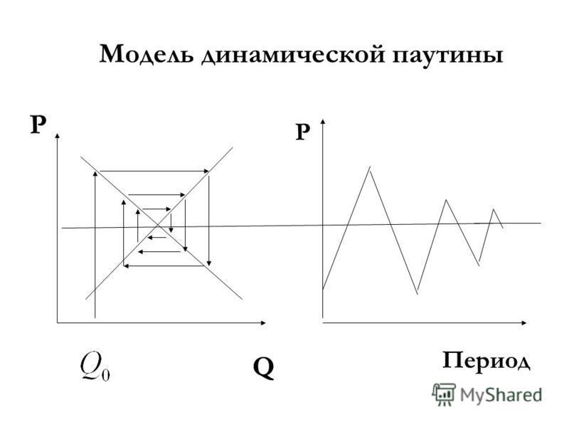 Модель динамической паутины P Q Период P