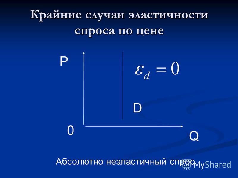 Крайние случаи эластичности спроса по цене D P 0 Q Абсолютно неэластичный спрос