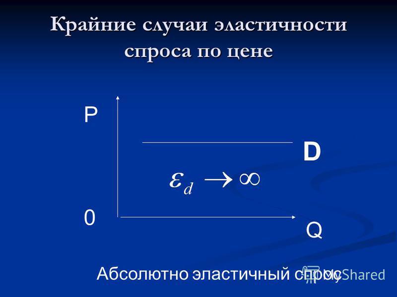 Крайние случаи эластичности спроса по цене 0 Q P D Абсолютно эластичный спрос