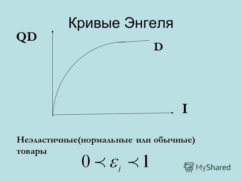 Кривые Энгеля D Неэластичные(нормальные или обычные) товары I QD