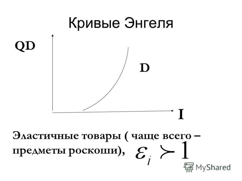 Кривые Энгеля Эластичные товары ( чаще всего – предметы роскоши), D I QD