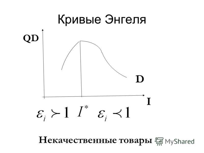 Кривые Энгеля I Некачественные товары D QD