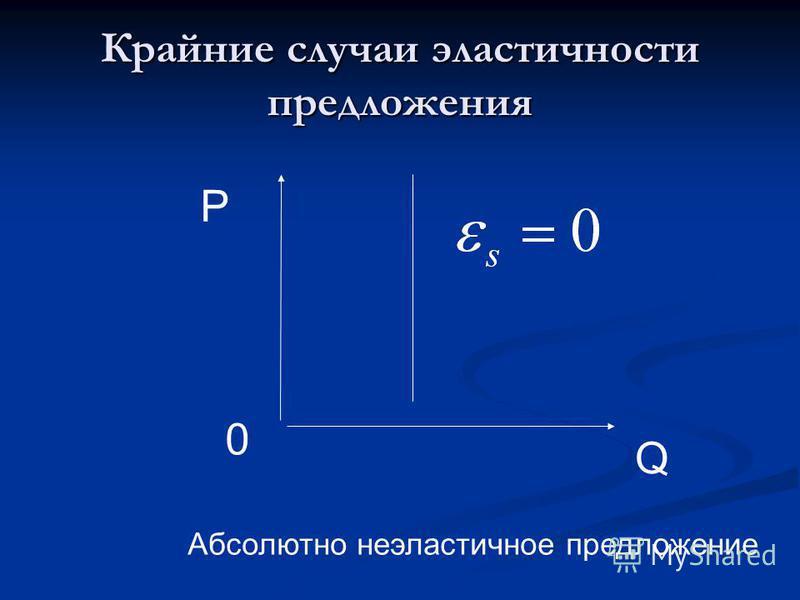 Крайние случаи эластичности предложения P 0 Q Абсолютно неэластичное предложение