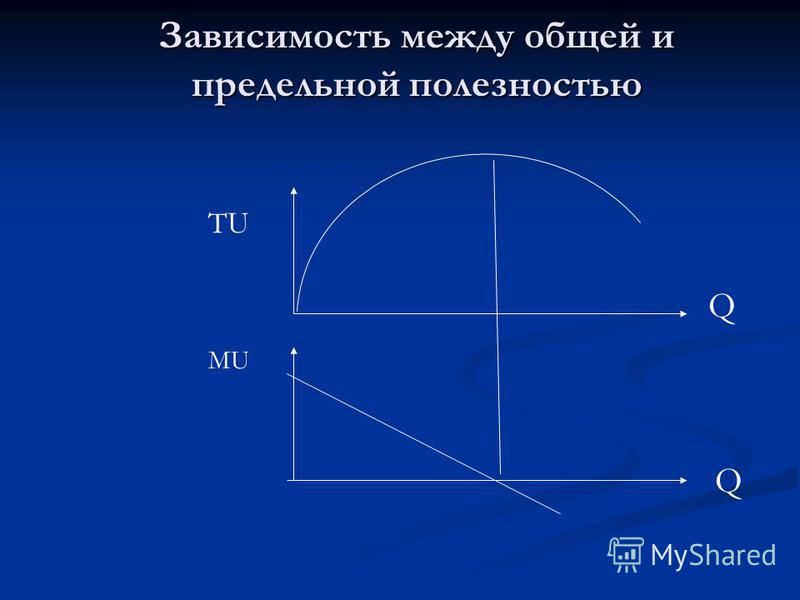 Зависимость между общей и предельной полезностью Q Q TU MU