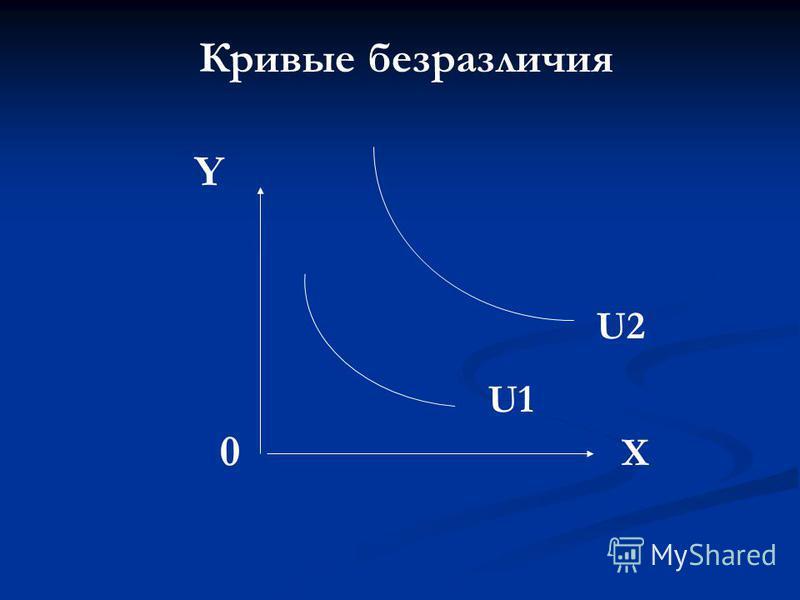 Кривые безразличия U1 U2 X 0 Y