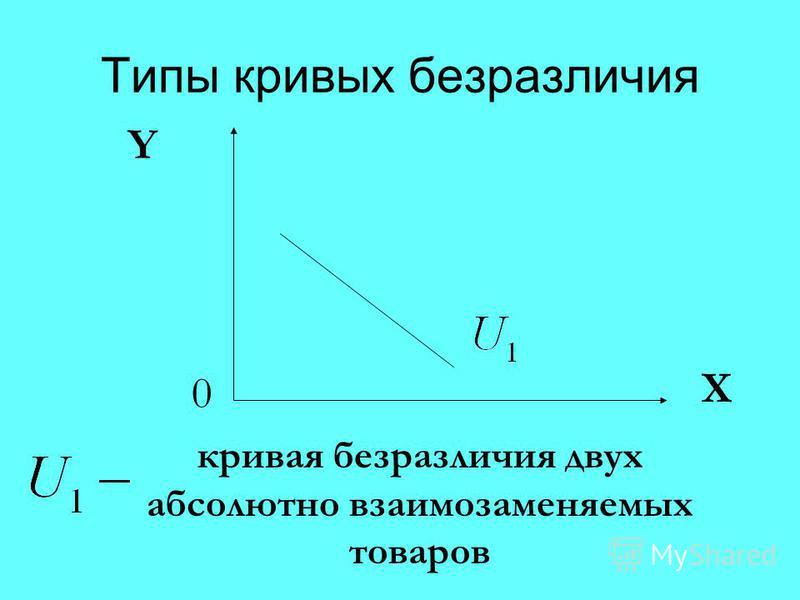 Типы кривых безразличия 0 X кривая безразличия двух абсолютно взаимозаменяемых товаров Y