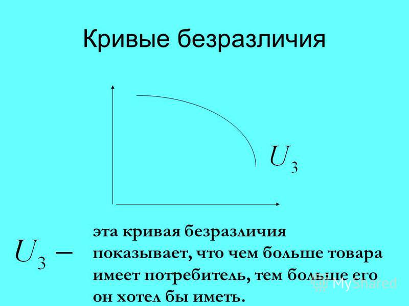Кривые безразличия эта кривая безразличия показывает, что чем больше товара имеет потребитель, тем больше его он хотел бы иметь.