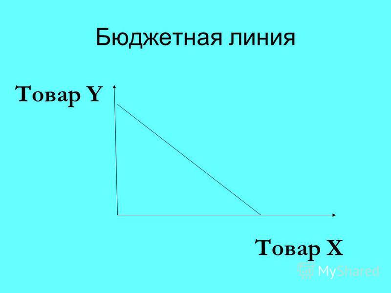 Бюджетная линия Товар X Товар Y