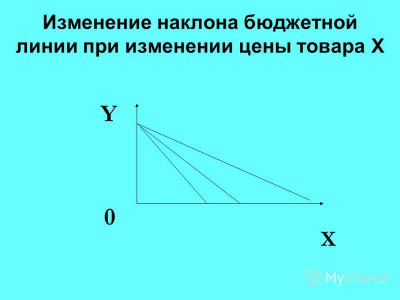Изменение наклона бюджетной линии при изменении цены товара Х Х Y 0