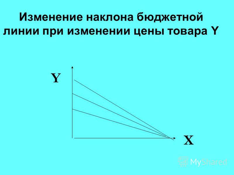Изменение наклона бюджетной линии при изменении цены товара Y X Y
