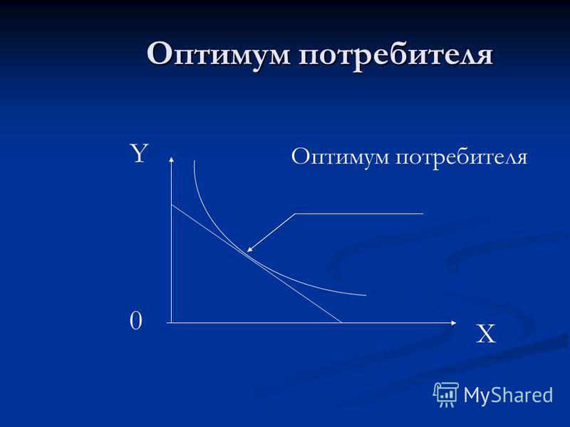 Оптимум потребителя Оптимум потребителя X Y 0 Оптимум потребителя