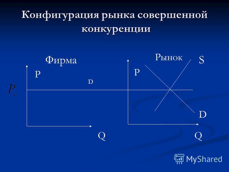 Конфигурация рынка совершенной конкуренции P P Q Q D S D Фирма Рынок
