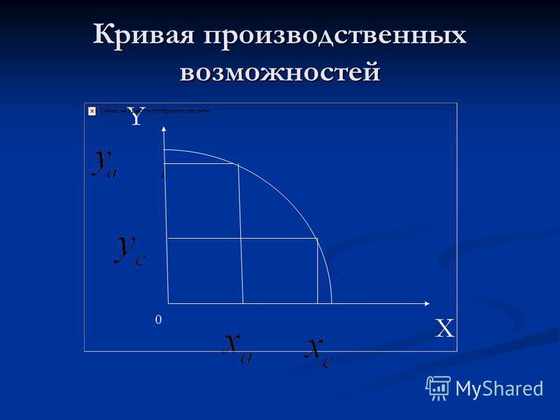 Кривая производственных возможностей X Y 0
