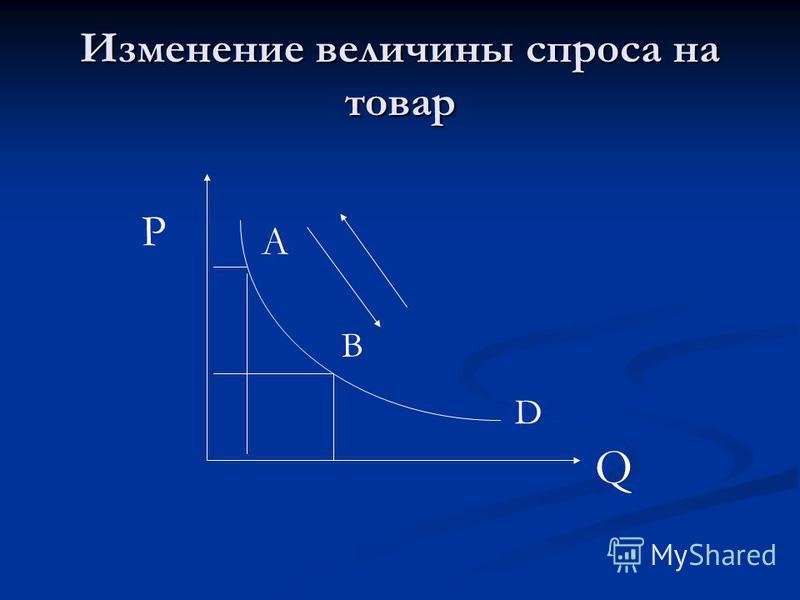 Изменение величины спроса на товар А В Q P D