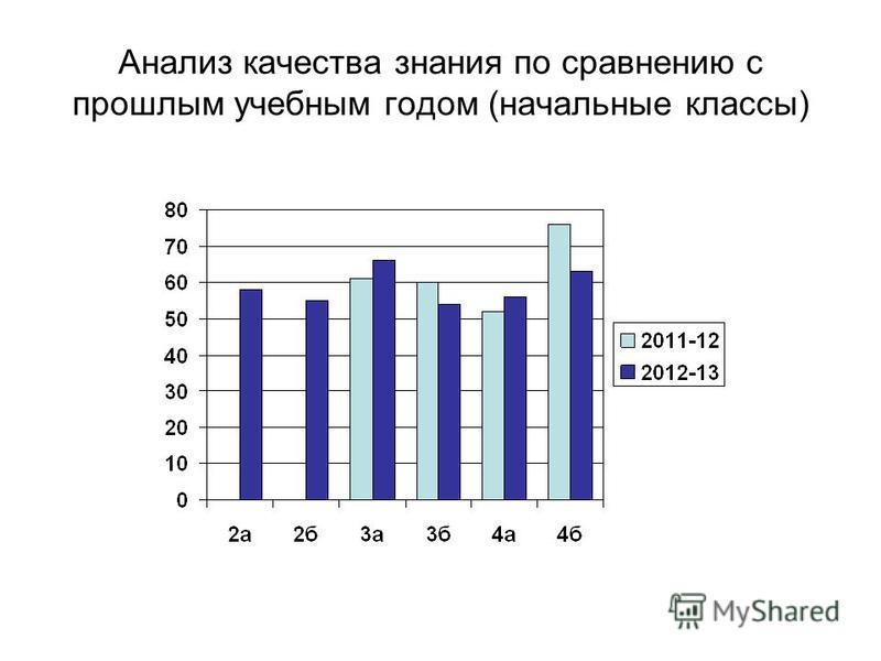 Анализ качества знания по сравнению с прошлым учебным годом (начальные классы)