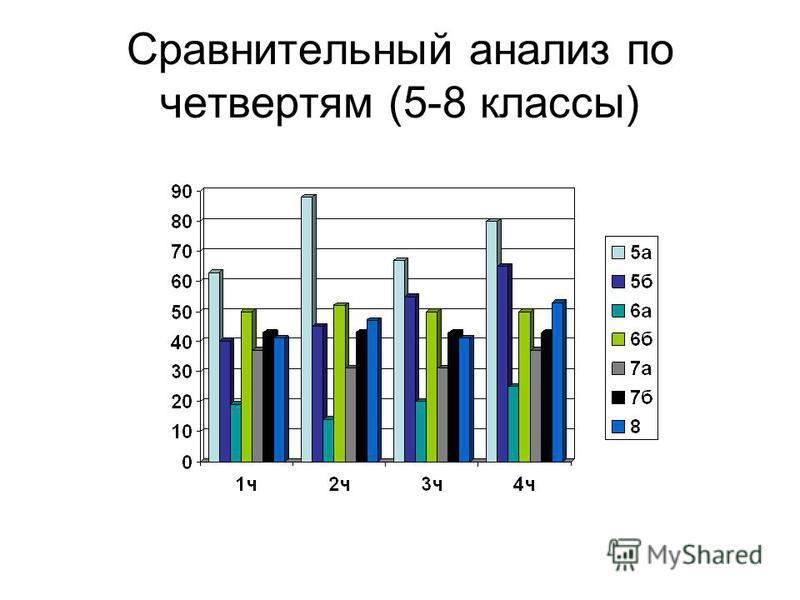 Сравнительный анализ по четвертям (5-8 классы)