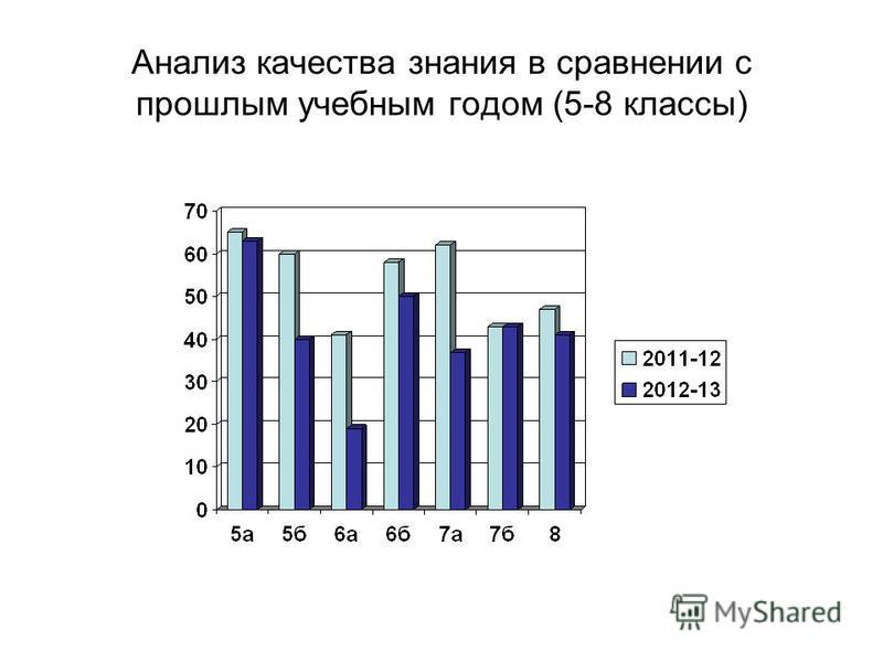 Анализ качества знания в сравнении с прошлым учебным годом (5-8 классы)