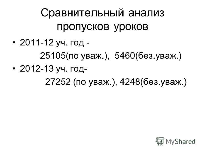 Сравнительный анализ пропусков уроков 2011-12 уч. год - 25105(по уважьььь.), 5460(без.уважьььь.) 2012-13 уч. год- 27252 (по уважьььь.), 4248(без.уважьььь.)