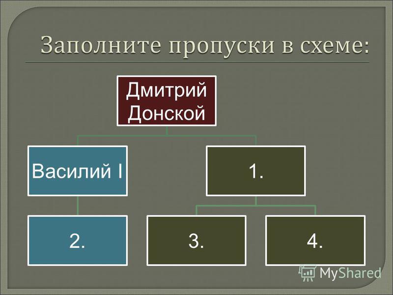 Дмитрий Донской Василий I 2. 1. 3.4.