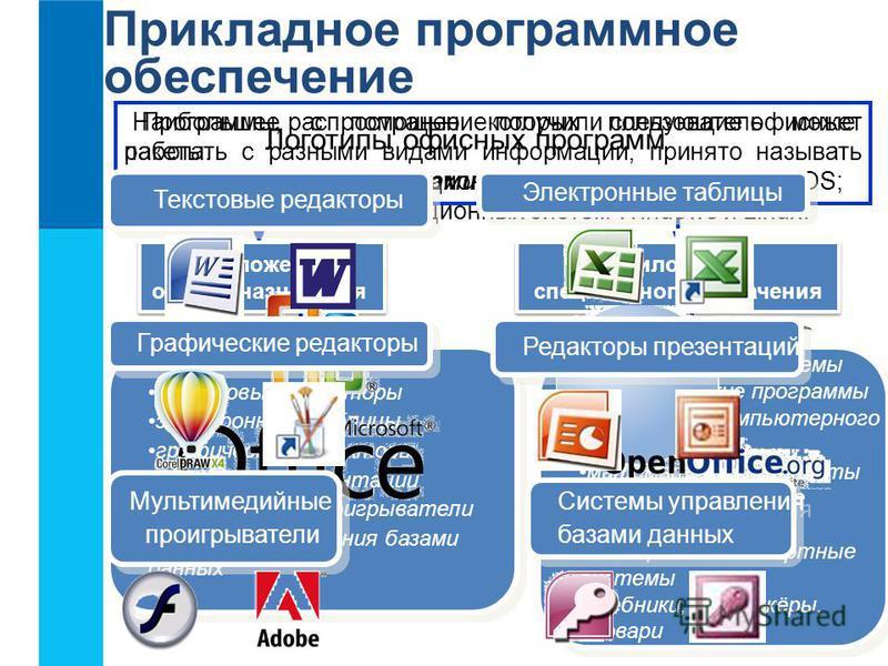 Прикладное программное обеспечение Программы, с помощью которых пользователь может работать с разными видами информации, принято называть прикладными программами или приложениями. издательские системы бухгалтерские программы программы компьютерного м