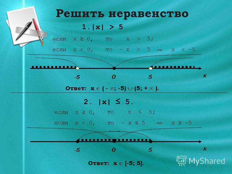 Решить неравенство 1.|x| > 5 0 x 5 2. |x| 5. x < -5 -5 если x 0,то x > 5; если x < 0, то - x > 5 Ответ: x ( - ; -5) (5; + ). если x 0,то x 5; если x < 0, то - x 5x -5 0 x 5 -5 Ответ: x [-5; 5].
