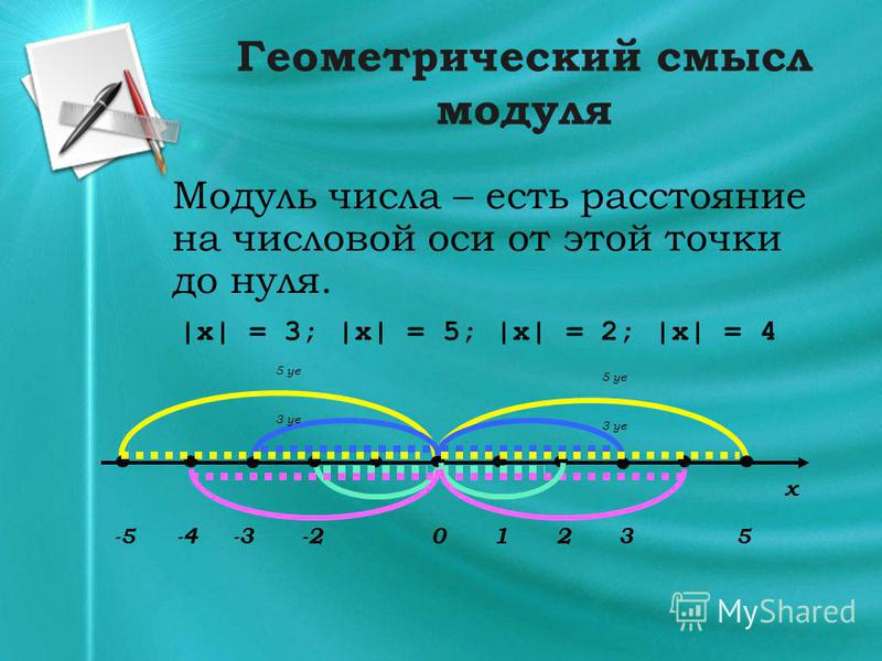Геометрический смысл модуля Модуль числа – есть расстояние на числовой оси от этой точки до нуля. |x| = 3; |x| = 5; |x| = 2; |x| = 4 x 035-2-41 3 ye -3-3 -5-5 5 ye 2