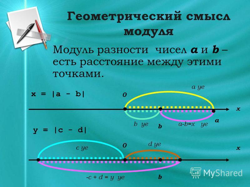 Геометрический смысл модуля Модуль разности чисел а и b – есть расстояние между этими точками. x 0 x = |a - b| a b a ye b yea-b=x ye y = |c - d| x 0 b -с + d = y ye d ye c ye