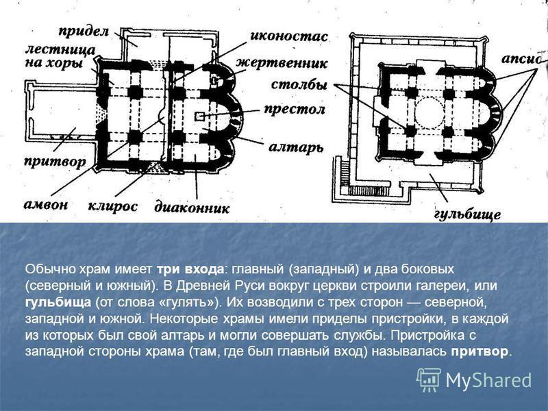 Обычно храм имеет три входа: главный (западный) и два боковых (северный и южный). В Древней Руси вокруг церкви строили галереи, или гульбища (от слова «гулять»). Их возводили с трех сторон северной, западной и южной. Некоторые храмы имели приделы при