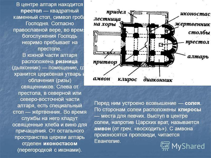В центре алтаря находится престол квадратный каменный стол, символ гроба Господня. Согласно православной вере, во время богослужения Господь незримо пребывает на престоле. В южной части алтаря расположена ризница (дьяконник) помещение, где хранится ц
