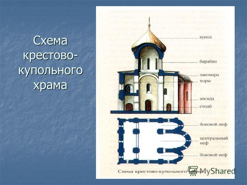 Схема крестово- купольного храма