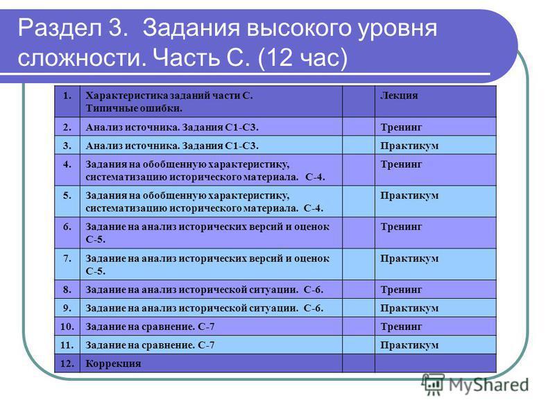 Раздел 3. Задания высокого уровня сложности. Часть С. (12 час) 1. Характеристика заданий части С. Типичные ошибки. Лекция 2. Анализ источника. Задания С1-С3. Тренинг 3. Анализ источника. Задания С1-С3. Практикум 4. Задания на обобщенную характеристик