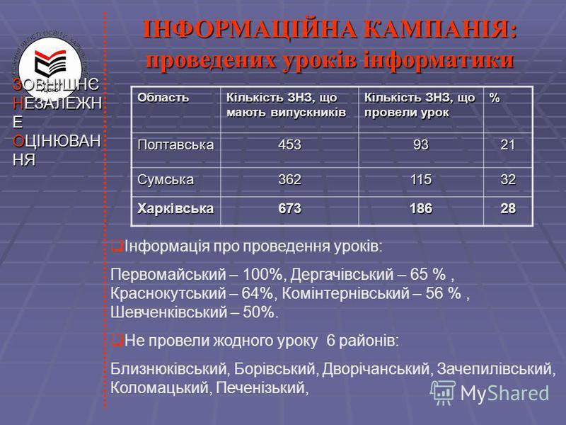ЗОВНІШНЄ НЕЗАЛЕЖН Е ОЦІНЮВАН НЯ ІНФОРМАЦІЙНА КАМПАНІЯ: проведених уроків інформатики Інформація про проведення уроків: Первомайський – 100%, Дергачівський – 65 %, Краснокутський – 64%, Комінтернівський – 56 %, Шевченківський – 50%. Не провели жодного