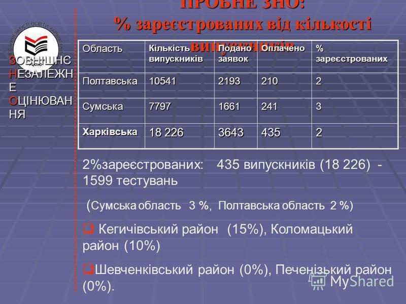 ЗОВНІШНЄ НЕЗАЛЕЖН Е ОЦІНЮВАН НЯ ПРОБНЕ ЗНО: % зареєстрованих від кількості випускників 2%зареєстрованих: 435 випускників (18 226) - 1599 тестувань ( Сумська область 3 %, Полтавська область 2 %) Кегичівський район (15%), Коломацький район (10%) Шевчен