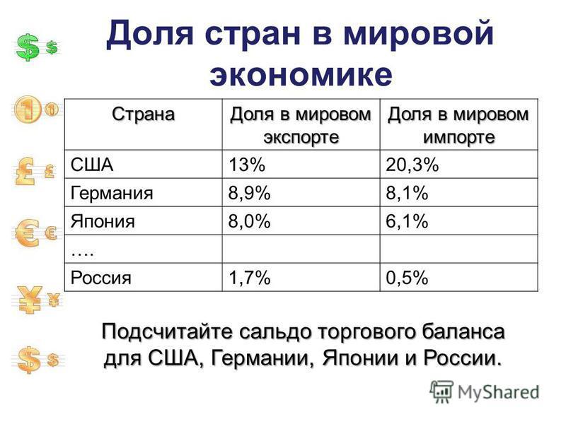 Доля стран в мировой экономике Страна Доля в мировом экспорте Доля в мировом импорте США13%20,3% Германия 8,9%8,1% Япония 8,0%6,1% …. Россия 1,7%0,5% Подсчитайте сальдо торгового баланса для США, Германии, Японии и России.