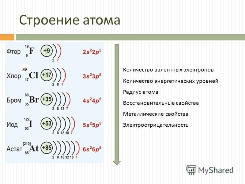 Схема строение атома f.