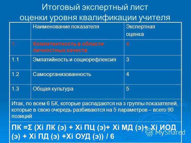 Итоговый экспертный лист оценки уровня квалификации учителя Наименование показателя Экспертная оценка 1. Компетентность в области личностных качеств 4 1.1Эмпатийность и социорефлексия 3 1.2Самоорганизованность 4 1.3Общая культура 5 Итак, по всем 6 БК