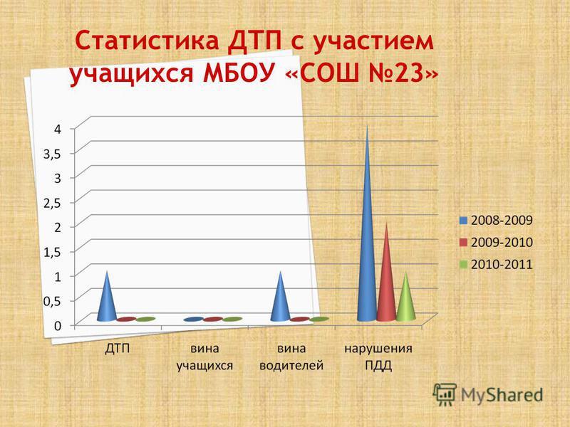 Статистика ДТП с участием учащихся МБОУ «СОШ 23»