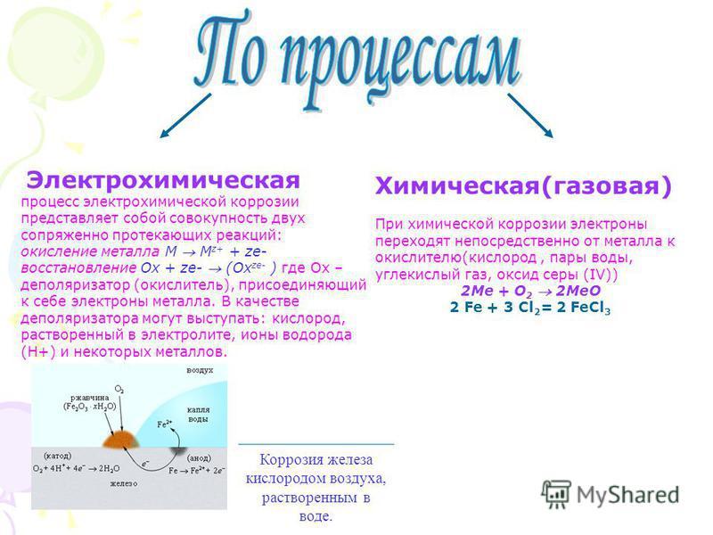 Химическая(газовая) При химической коррозии электроны переходят непосредственно от металла к окислителю(кислород, пары воды, углекислый газ, оксид серы (IV)) 2Ме + О 2 2МеО 2 Fe + 3 Cl 2 = 2 FeCl 3 Электрохимическая процесс электрохимической коррозии