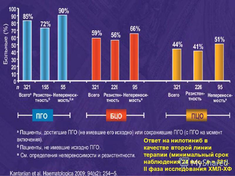 Ответ на нилотиниб в качестве второй линии терапии (минимальный срок наблюдения 24 мес.; n = 321). II фаза исследования ХМЛ-ХФ