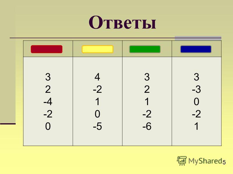 Ответы 3 2 -4 -2 0 4 -2 1 0 -5 3 2 1 -2 -6 3 -3 0 -2 1 5