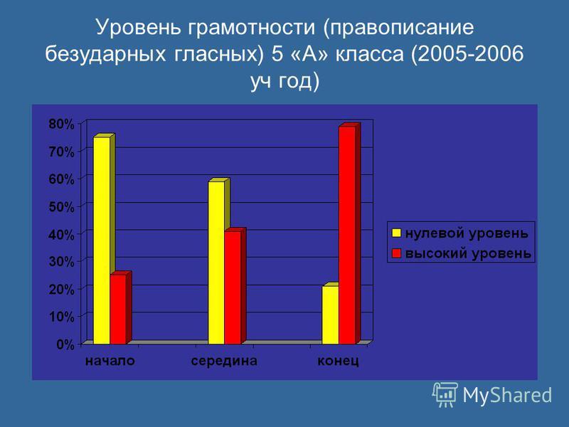 Уровень грамотности (правописание безударных гласных) 5 «А» класса (2005-2006 уч год)