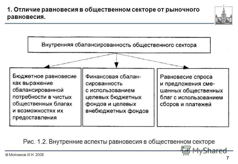 7 Молчанов И.Н. 2008 1. Отличие равновесия в общественном секторе от рыночного равновесия. Рис. 1.2. Внутренние аспекты равновесия в общественном секторе