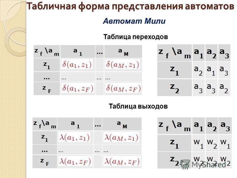 Табличная форма представления автоматов Автомат Мили Таблица переходов Таблица выходов