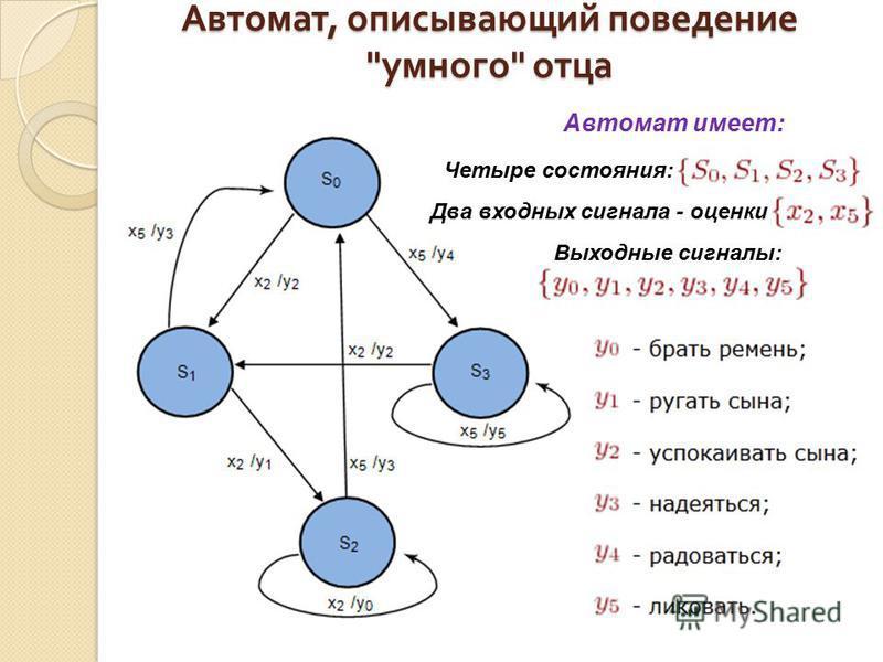 Автомат, описывающий поведение  умного  отца Автомат имеет: Четыре состояния: Два входных сигнала - оценки Выходные сигналы: