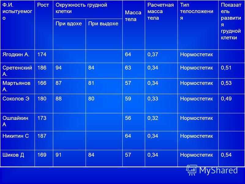 Ф.И. испытуемого Рост Окружность грудной клетки Масса тела Расчетная масса тела Тип телосложения Показат ель развития грудной клетки При вдохе При выдохе Ягодкин А.174640,37Нормостетик Сретенский А. 1869484630,34Нормостетик 0,51 Мартьянов А. 16687815