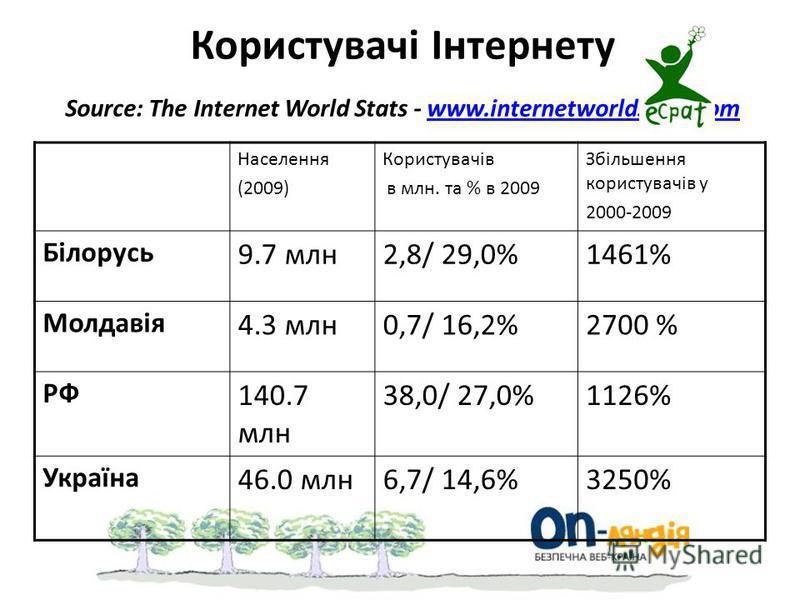 Населення (2009) Користувачів в млн. та % в 2009 Збільшення користувачів у 2000-2009 Білорусь 9.7 млн2,8/ 29,0%1461% Молдавія 4.3 млн0,7/ 16,2%2700 % РФ 140.7 млн 38,0/ 27,0%1126% Україна 46.0 млн6,7/ 14,6%3250% Користувачі Інтернету Source: The Inte