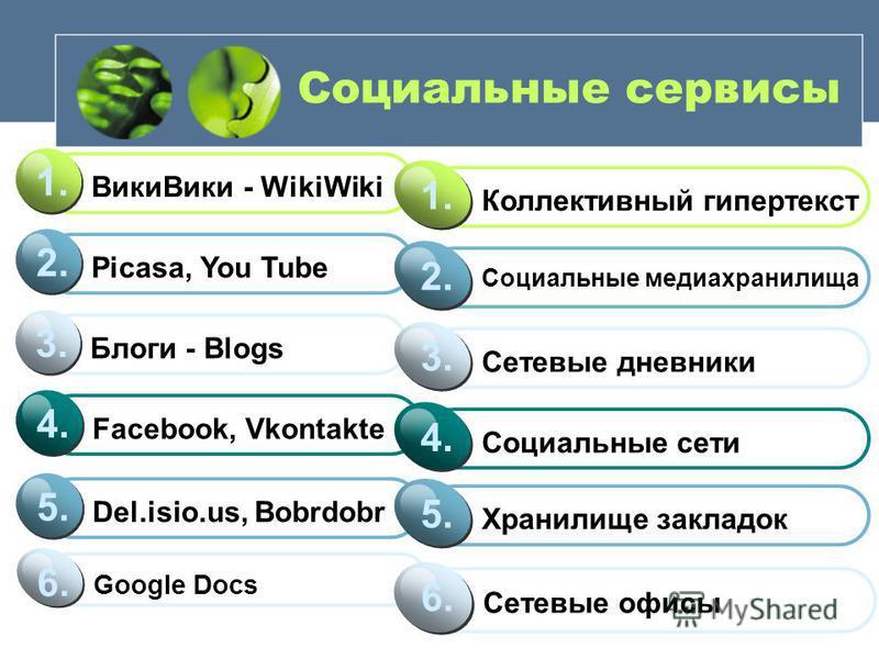 Социальные сервисы Вики Вики - WikiWiki 1. Picasa, You Tube 2. Блоги - Blogs 3. Facebook, Vkontakte 4. Коллективный гипертекст 1. Социальные медиа хранилища 2. Сетевые дневники 3. Социальные сети 4. Del.isio.us, Bobrdobr 5.5. Google Docs 6.6. Сетевые