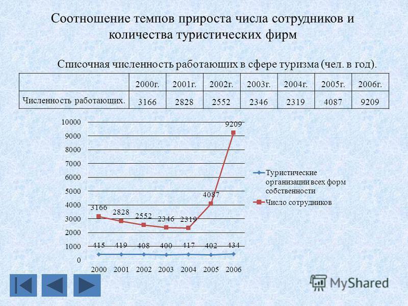 Соотношение темпов прироста числа сотрудников и количества туристических фирм Списочная численность работающих в сфере туризма (чел. в год). 2000 г.2001 г.2002 г.2003 г.2004 г.2005 г.2006 г. Численность работающих. 3166282825522346231940879209