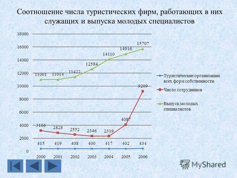 Соотношение числа туристических фирм, работающих в них служащих и выпуска молодых специалистов